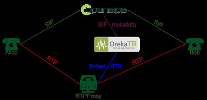 openSIPS | Documentation / Tutorials-SIPREC-2-4